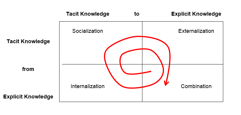 Spiral of Knowledge Creation